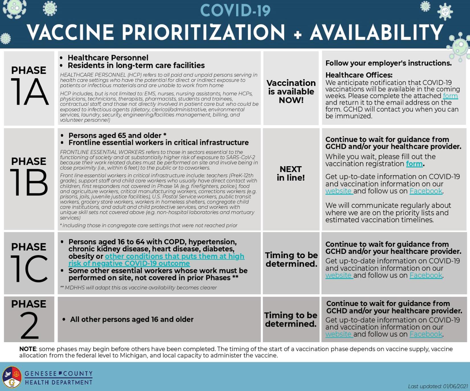 COVID-19 Vaccine Prioritization & Availability